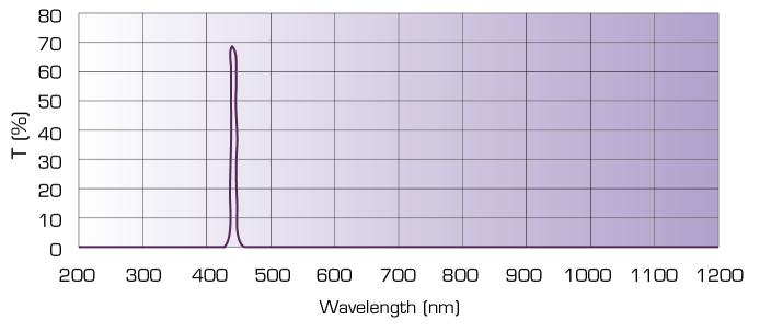 Band-pass filter wavelength